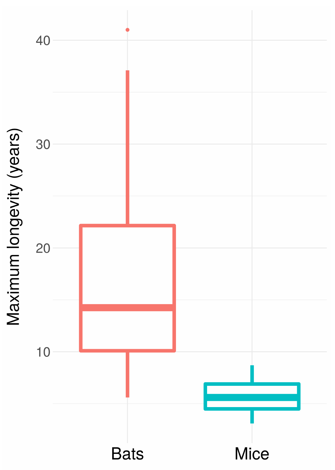 The box plot from part 1 of this series, showing that bat species have much longer maximum lifespans than mice species. All data obtained from the AnAge database.