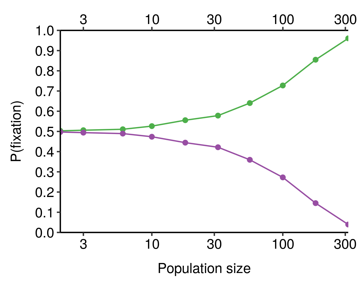 A plot of population size vs probability of fixation for two competing alleles, one of which is 1% fitter than the other. The fitter allele fixes at roughly 50% when population size is very small, rising to about 95% at a population size of 300. The rise in fixation rate is much slower than when the fitness difference was 10%.