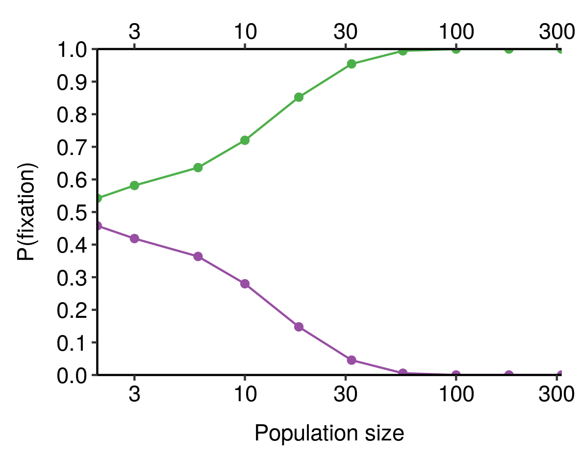 A plot of population size vs probability of fixation for two competing alleles, one of which is 10% fitter than the other. The fitter allele fixes at just over 50% when population size is very small, rising to 100% at population sizes of 100 or larger.