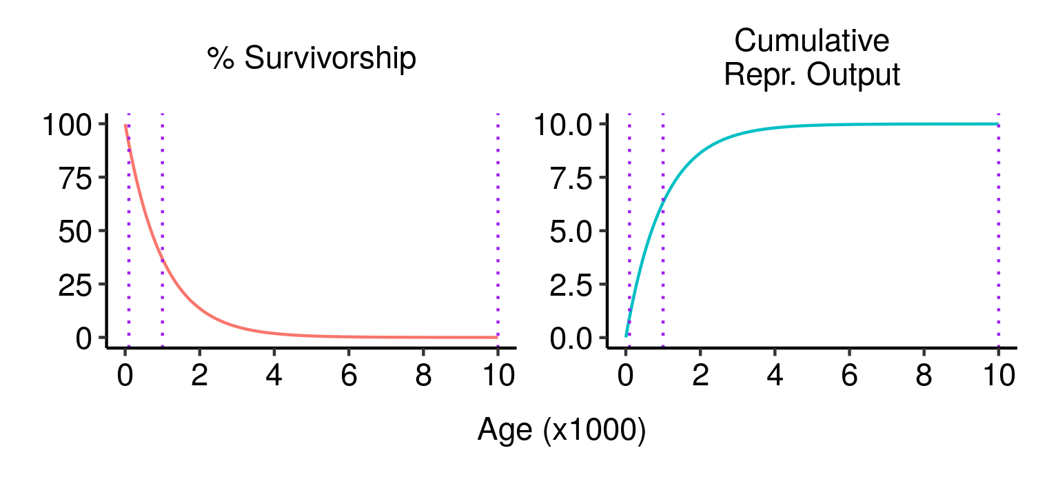 Three potential fatal mutations in the elven populations, and their effects on lifetime reproductive output.