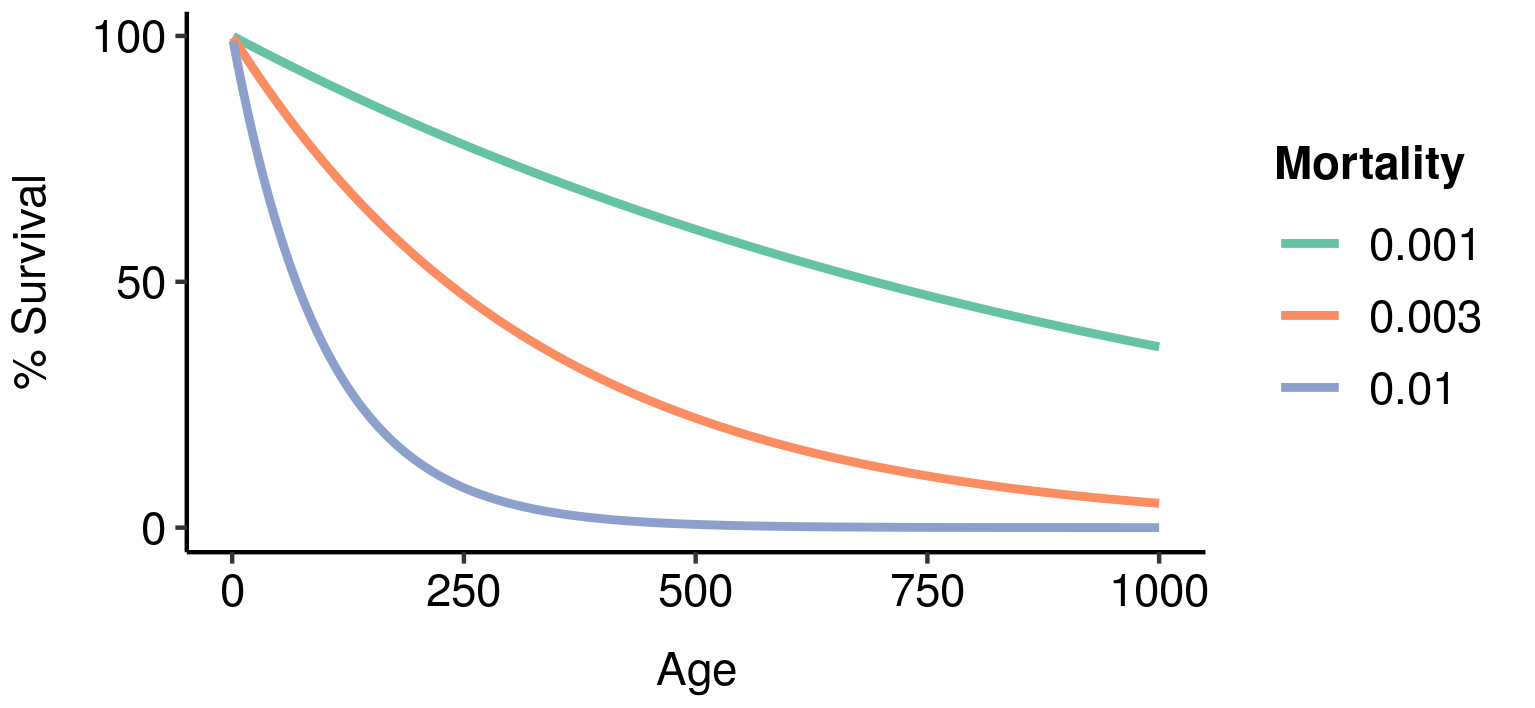 Age-specific survivorship as a function of different levels of constant extrinsic mortality. Higher mortality results in a faster exponential decline in survivorship.