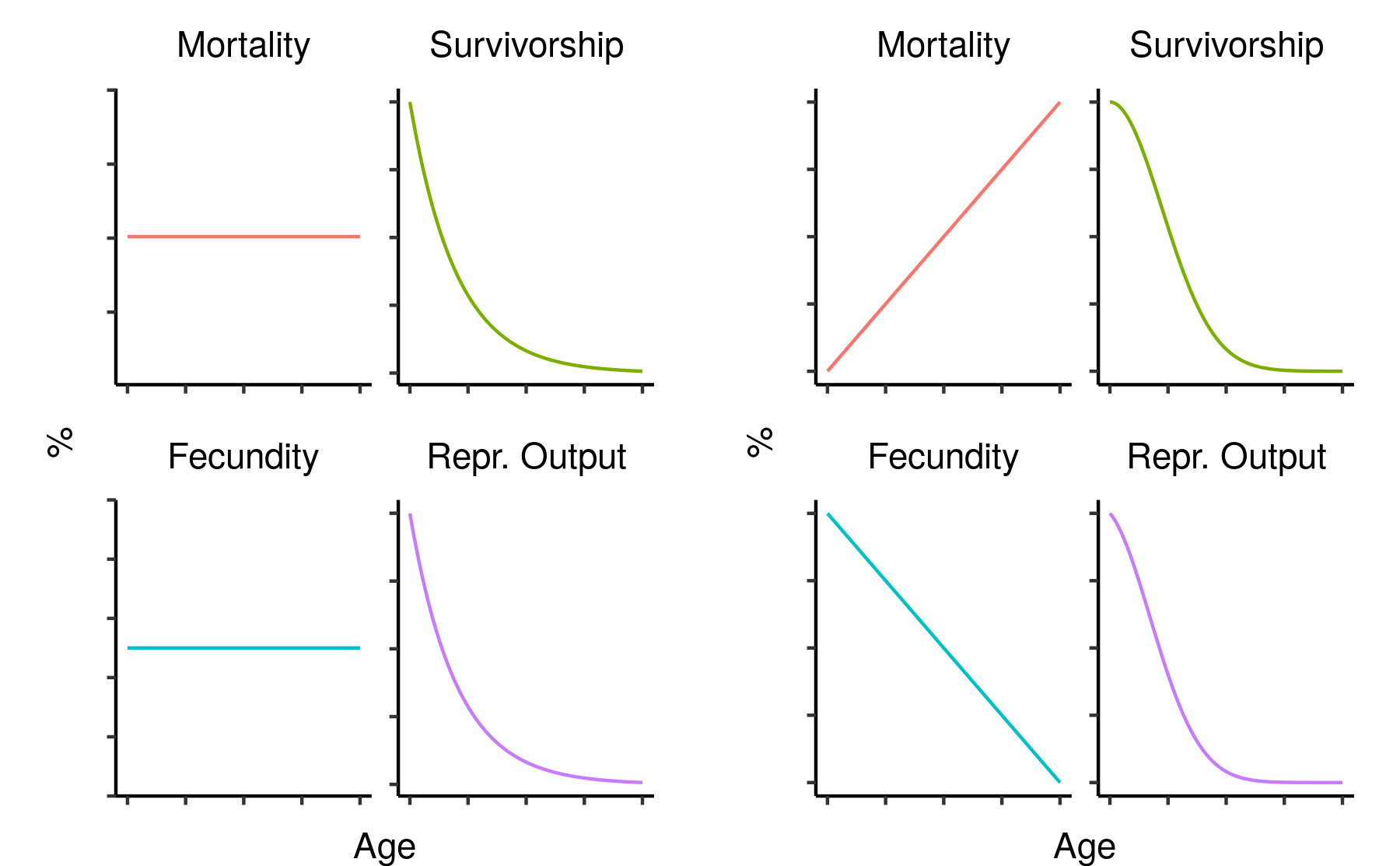 Two hypothetical mortality/fecundity curves and their corresponding reproductive outputs