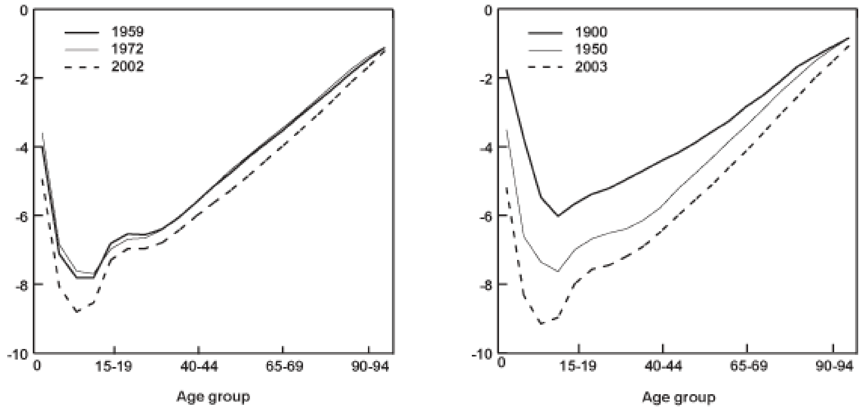Logarithmic mortality curves for British and American populations at different points in the 20th century.