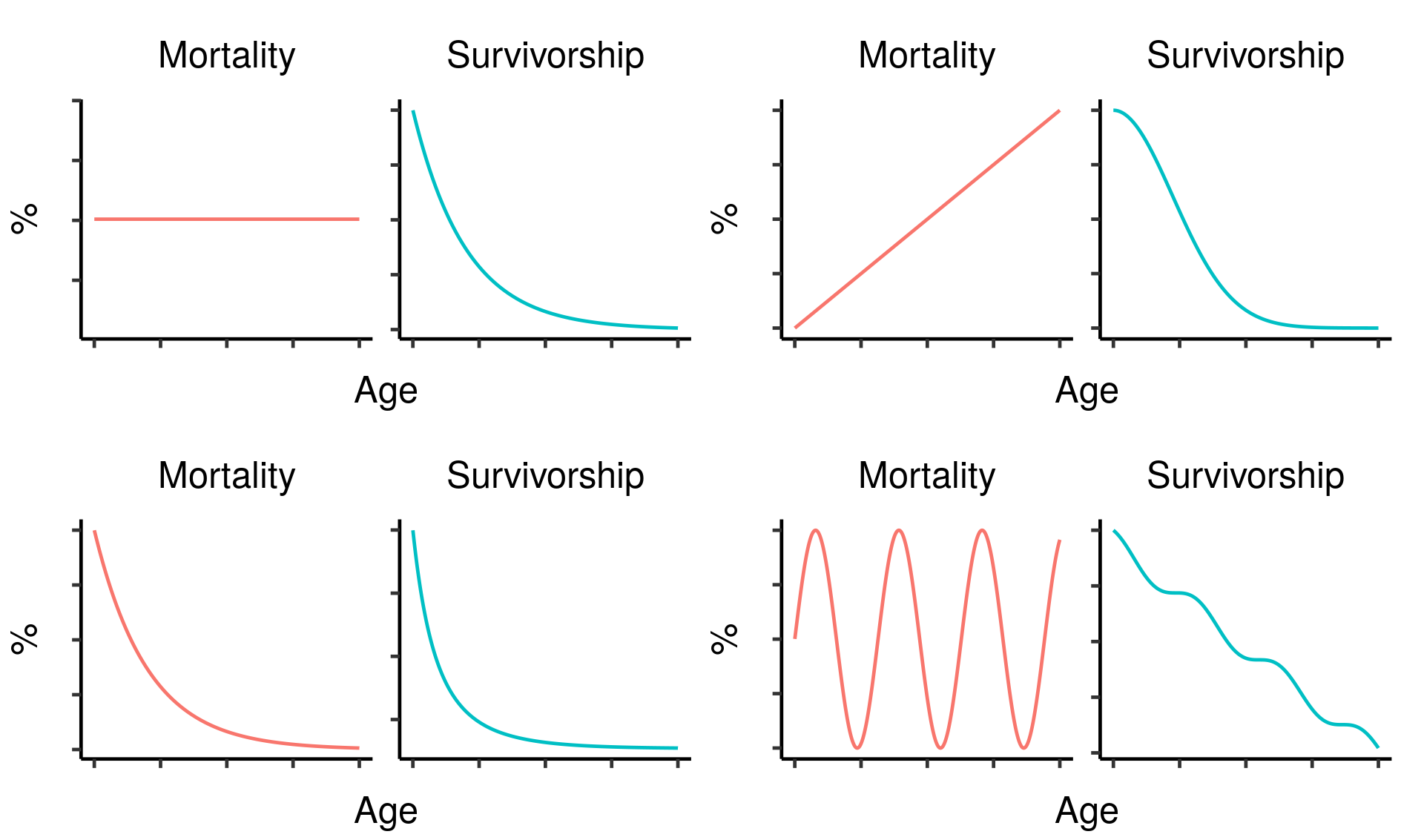 Four hypothetical mortality curves and their corresponding survivorship curves